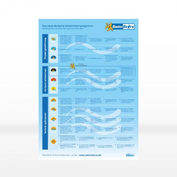 SwimStars-Poster-1Blick (4 Stk.)